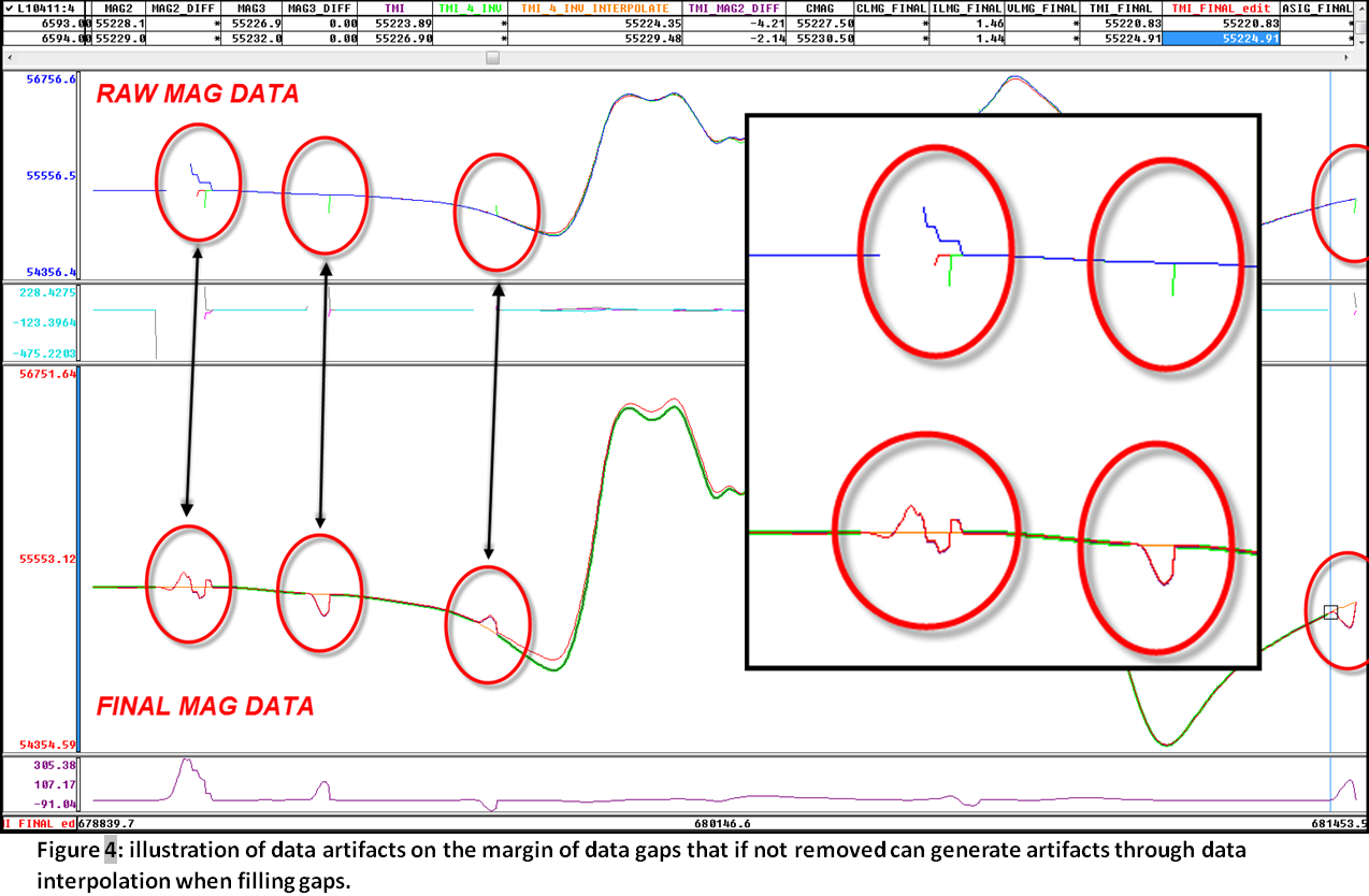 Geophysical Data QC: Data Editing Oversights That Become False Responses